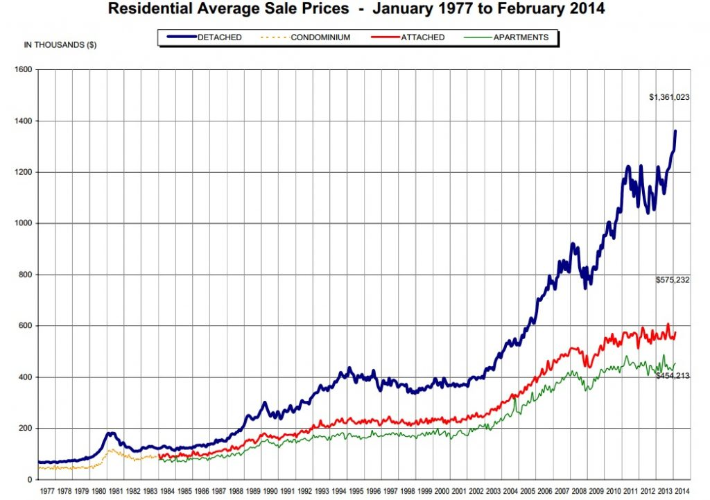 vancouver house prices