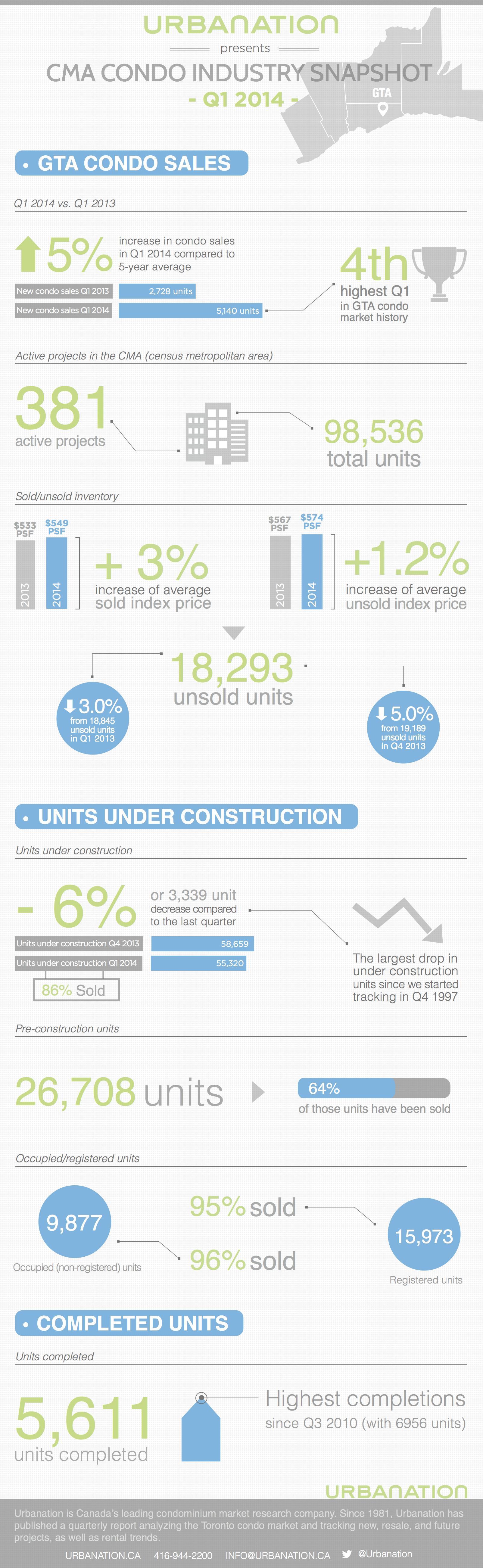 Urbanation Infographic Q1 2014