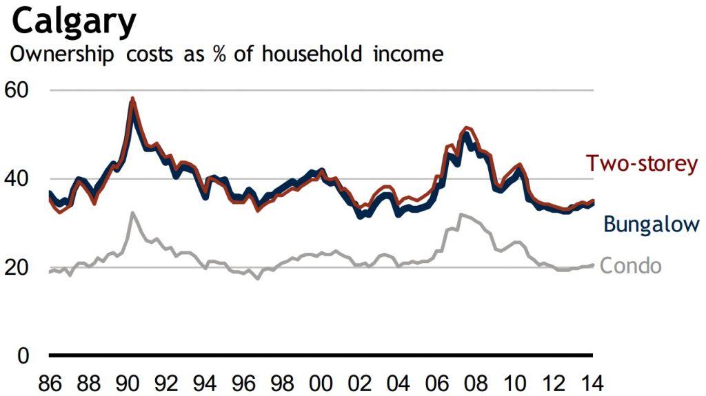 calgary housing affordability