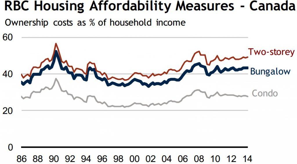 canada housing affordability