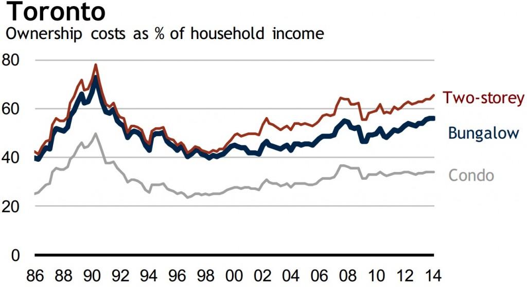 toronto housing affordability