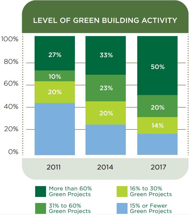 green building activity