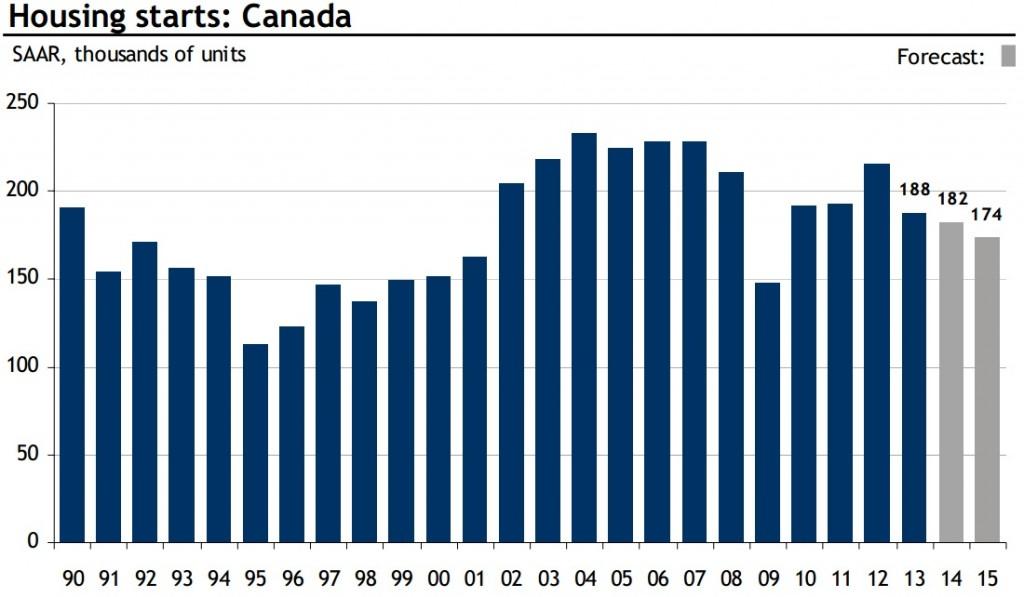 housing starts canada