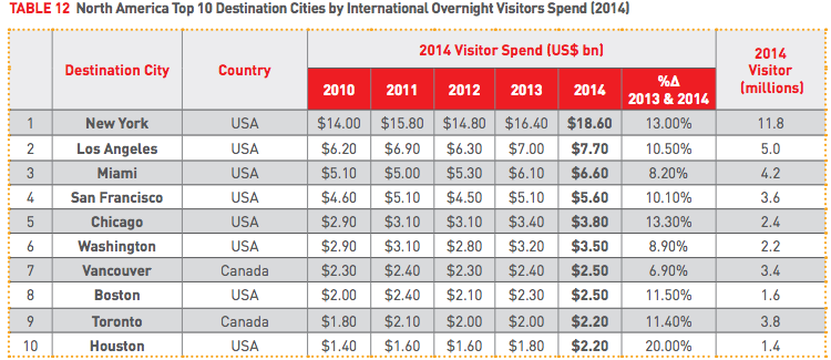 10 Destination Cities Spending North America