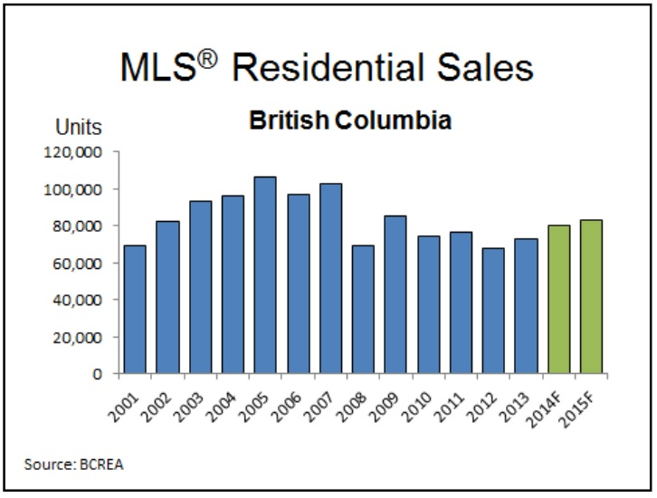 BC home sales