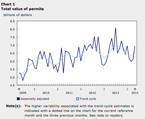 Canadian Building permits May 2014