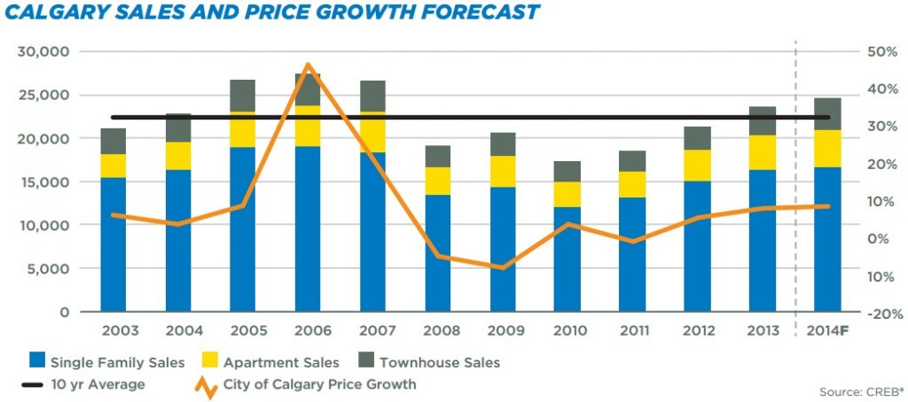 Calgary sales and price growth