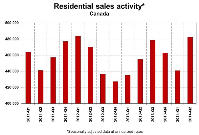 Canada home sales 2014