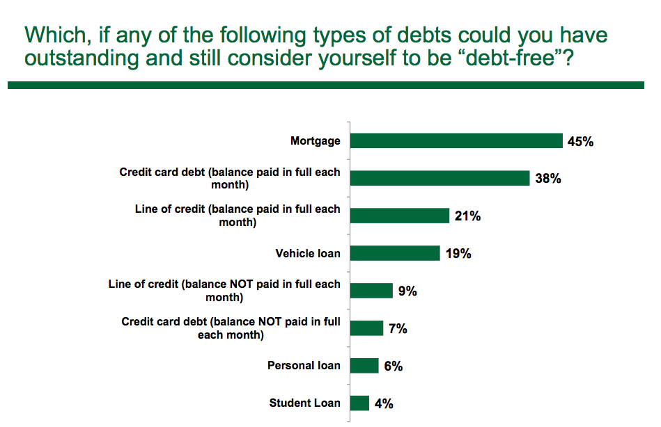 Manulife Debt Mortgage