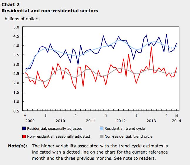 May 2014 Statistics Canada building