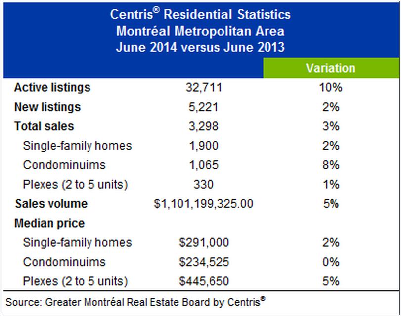 Montreal home sales June 2014