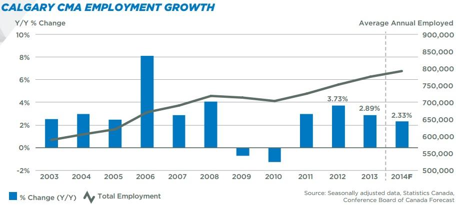 calgary employment growth