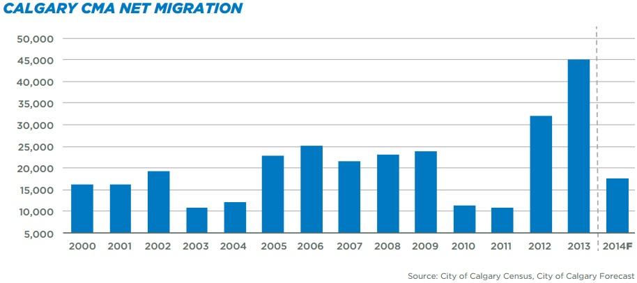 calgary net migration