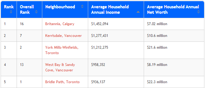 canadas richest neighbourhoods
