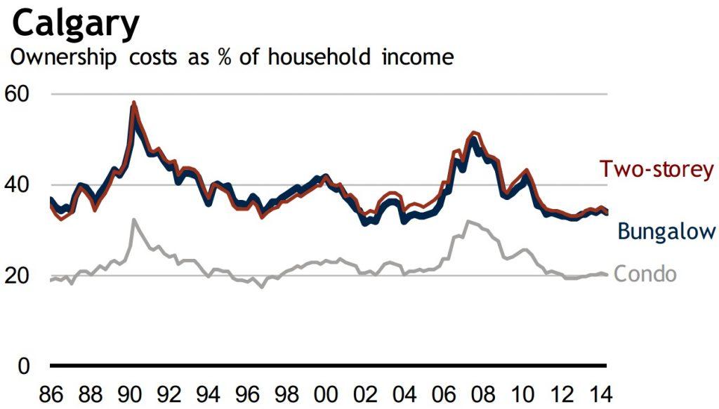 Calgary housing affodability