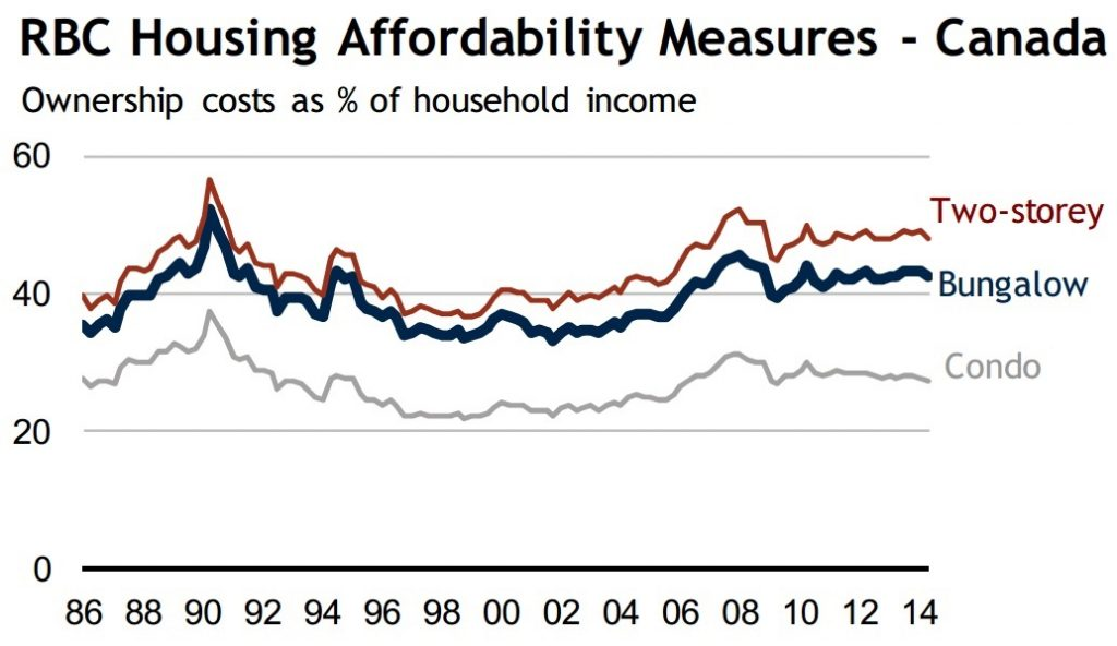 Canada housing affodability