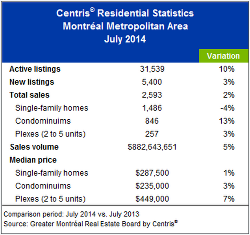 Montreal home sales July 2014
