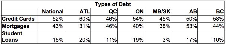 types of debt canada