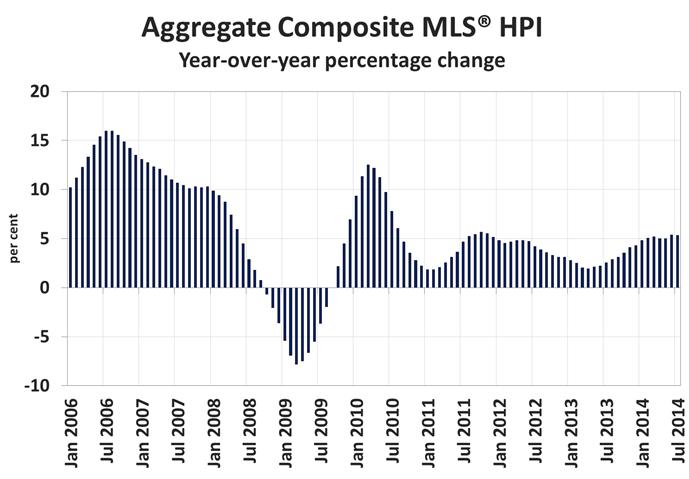 Home Price Index CREA