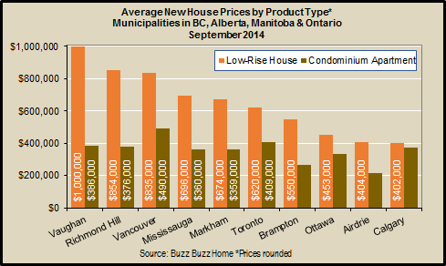 average new house prices by product type