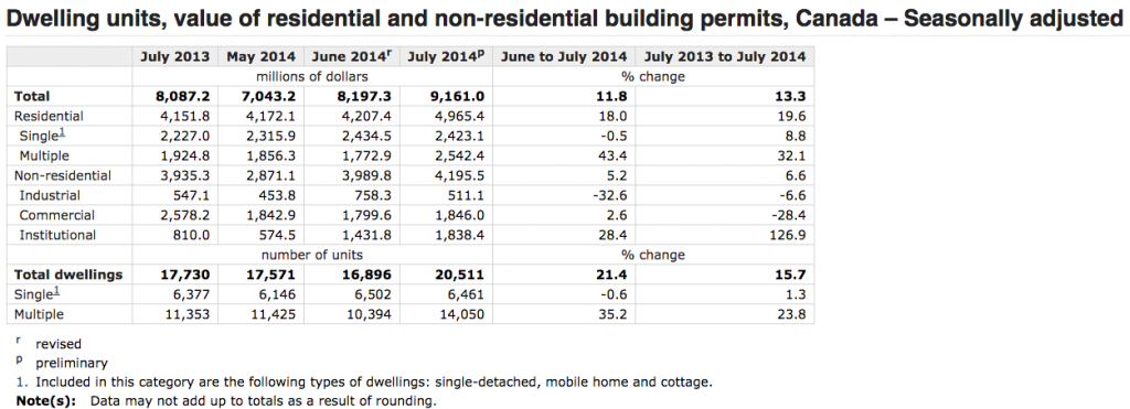 building permits july 2014