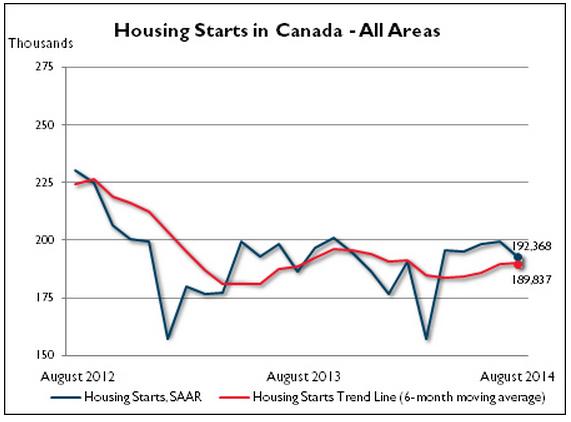 housing starts august 2014