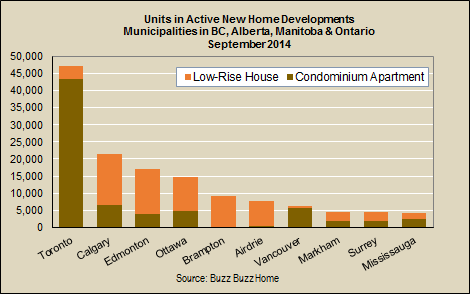 units in active new developments