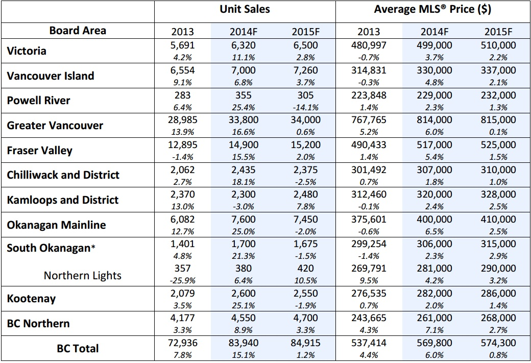 BC home sales-1