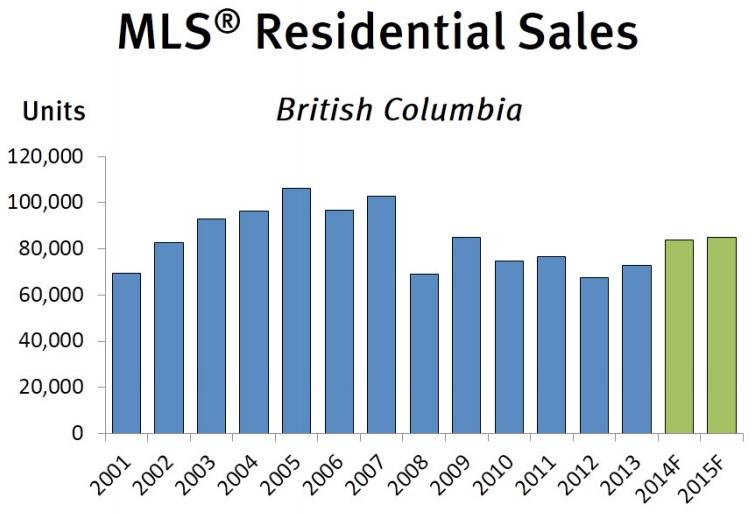 BC home sales