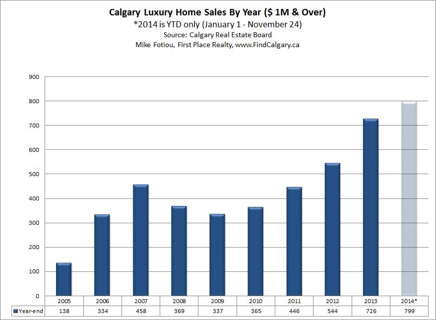 Calgary luxury home sales