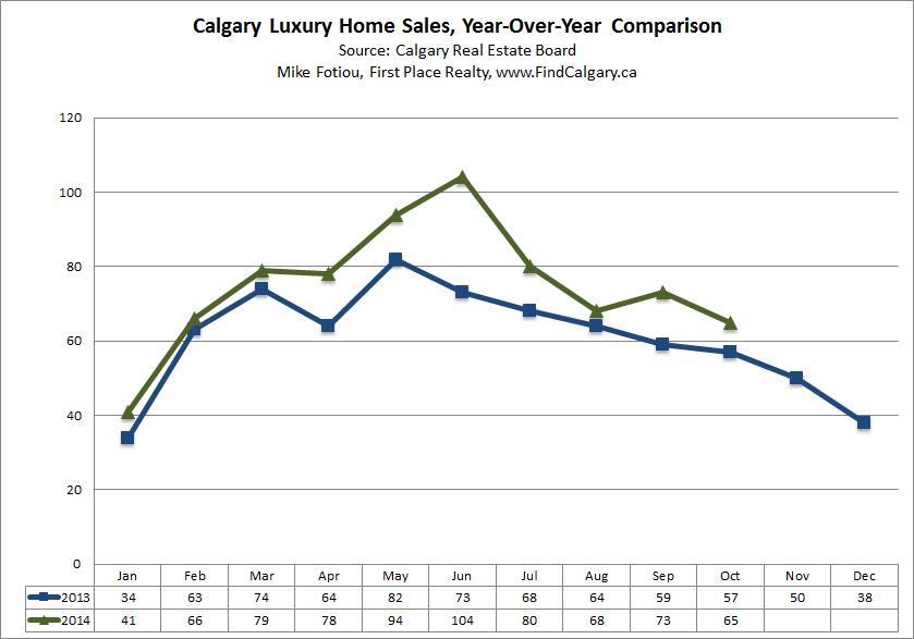 calgary-luxury-home-sales-ytd-yy-october