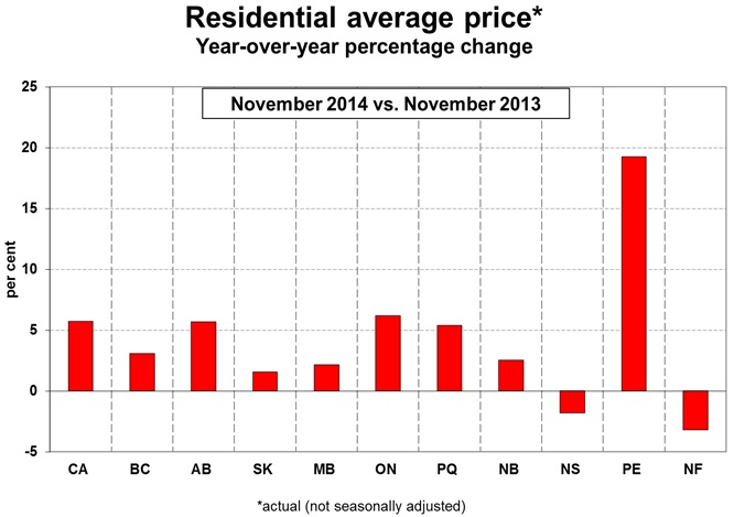 Canadian housing market-1