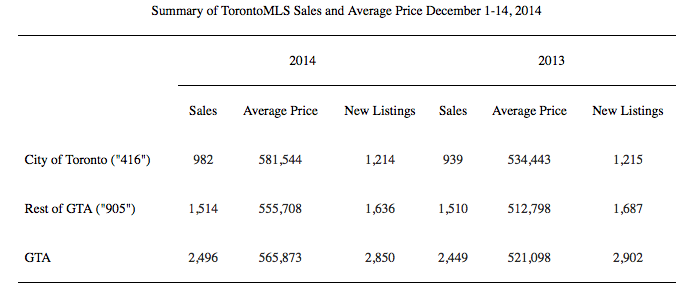 TREB mid month numbers