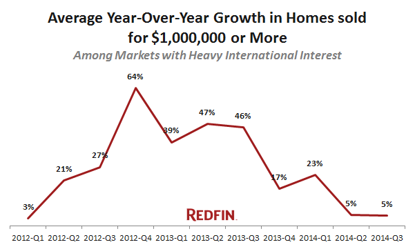 redfin-average-growth-in-homes-sold-1M-international-markets