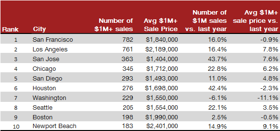 redfin-table-million-dollar-top-cities