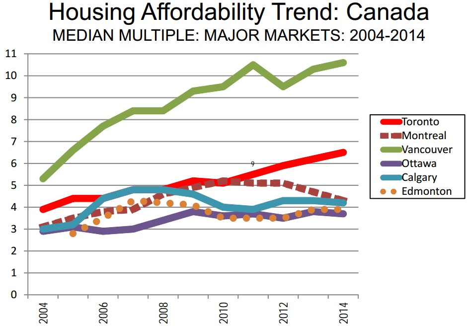 canada housing affordability