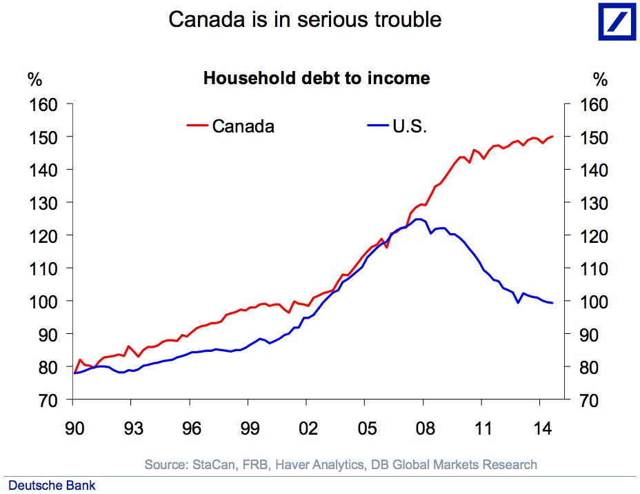 canadian housing market chart