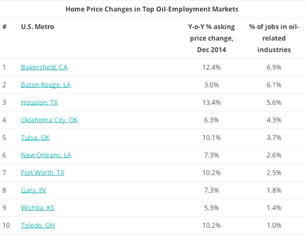 home price changes oil