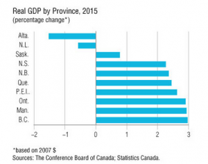 Real GDP province 2015
