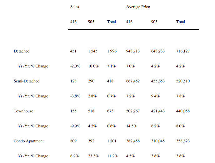 oronto housing market January 2015