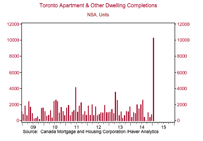 toronto condo supply bmo