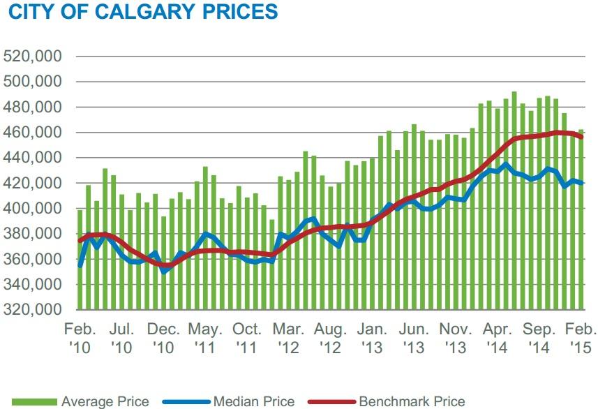 Calgary housing market-1