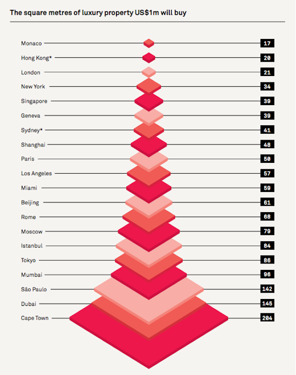 Wealth Report square meters infographic