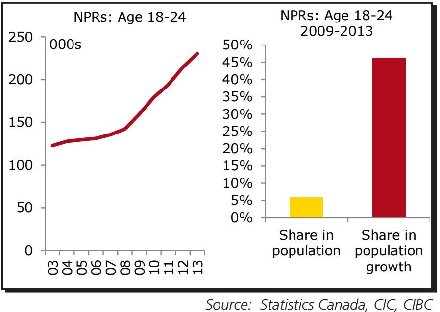 NPR growth canada