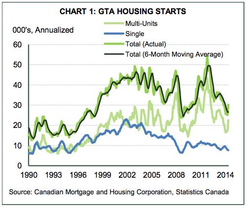 Toronto building boom