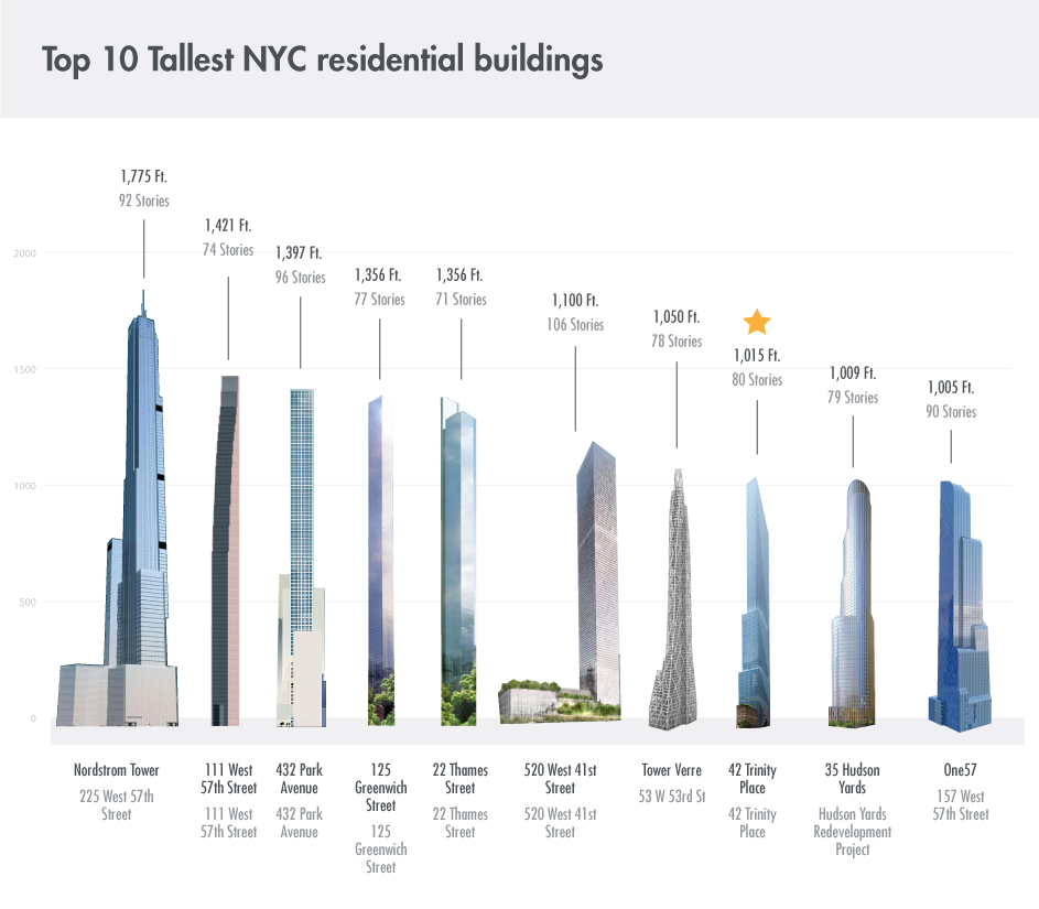 tallest_condos_nyc
