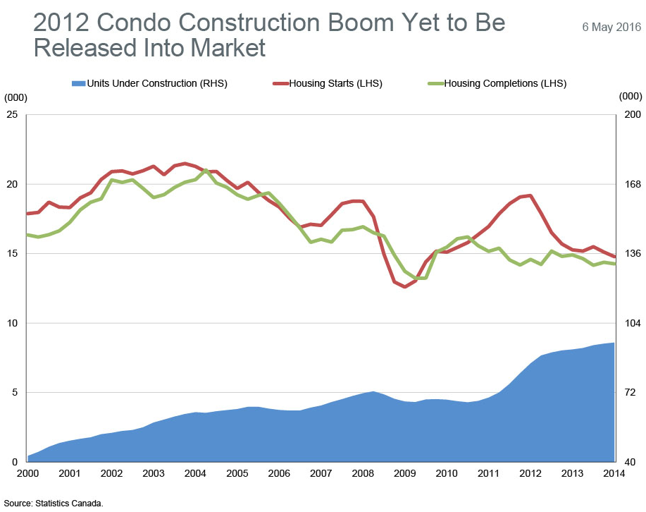 Fitch Ratings condo market