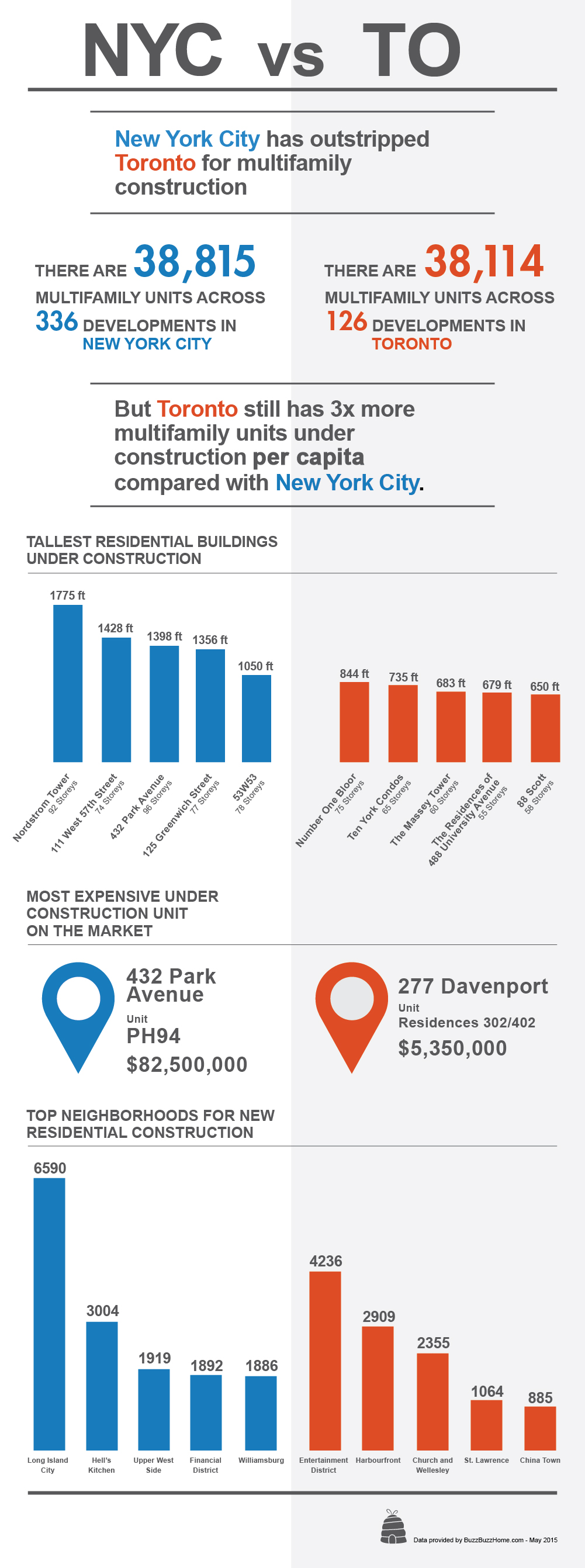 NYC-vs-TO-infographic
