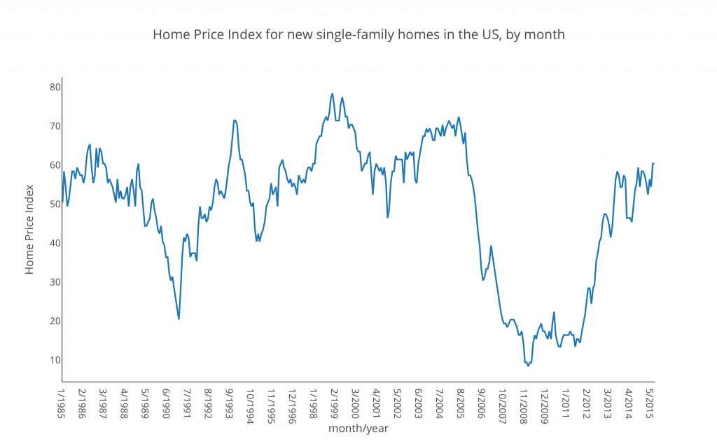 ome Price Index for new single-family homes in the US, by month