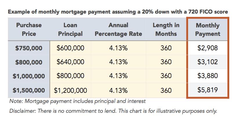 mortgage pre chart